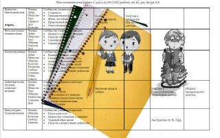 План воспитательной работы в 8 классе на 2020-2021 учебный год