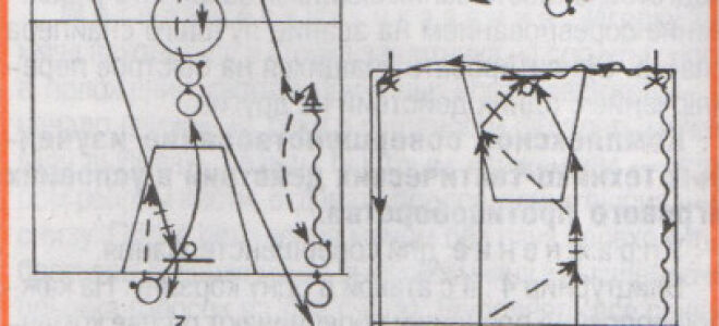 Конспект урока по баскетболу в 9 классе
